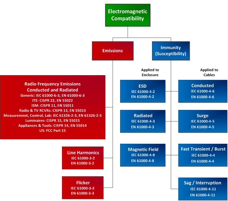 EMC-EMI Chart