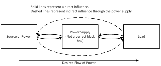 Power Supply As Part of a System