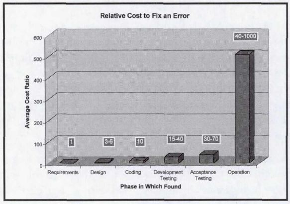 Cost of Fixing Design Errors