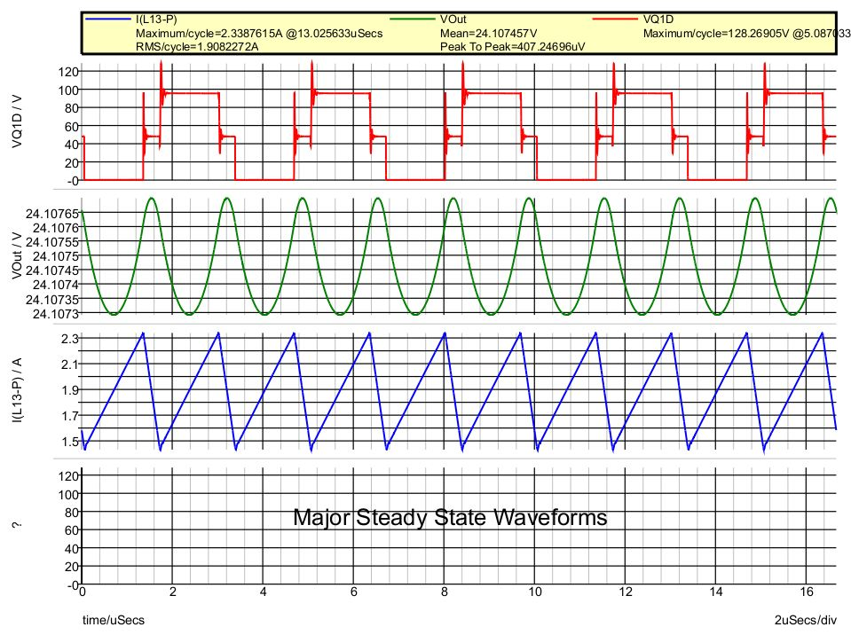 Critical Waveforms for a 600kHz Push-Pull Converter Generated by the SIMPLIS Periodic Operating Point Analysis