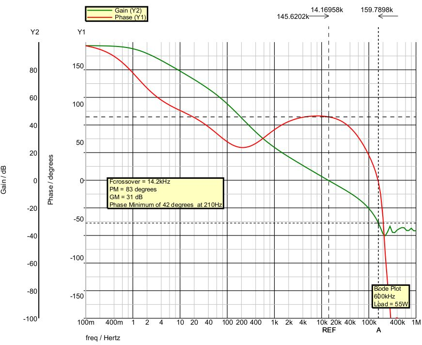 Circuit Simulation Closed Loop Bode Plot of a 600kHz Push-Pull Converter