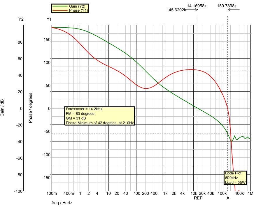 Circuit Simulation Closed Loop Bode Plot of a 600kHz Push-Pull Converter